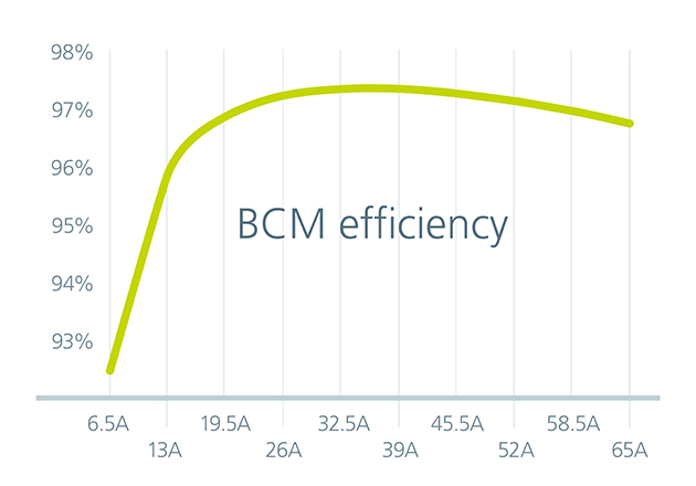 BCM6135 efficiency over output load current
