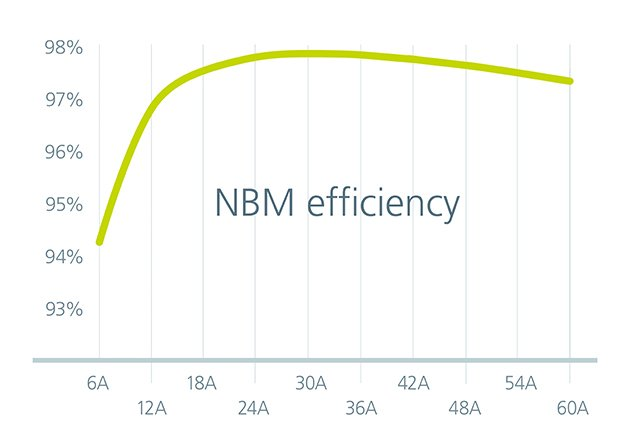 NBM2317 efficiency over output load current