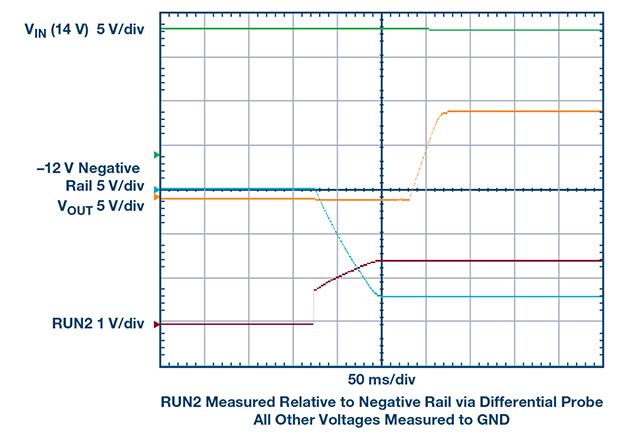 Start-up waveforms into resistive load