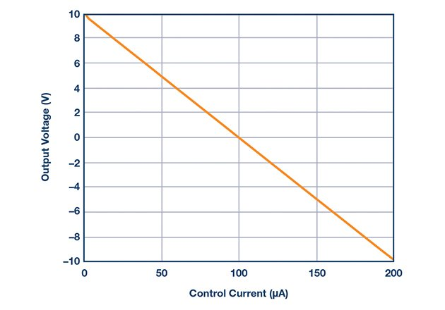 VOUT as a function of control current ICTRL. As ICTRL increases from 0 A to 200 µA, the output voltage drops from +10 V to –10 V.