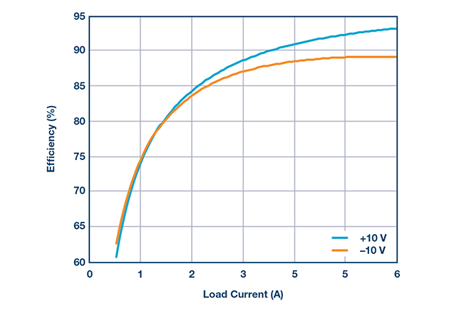 Efficiency curves for positive and negative output.