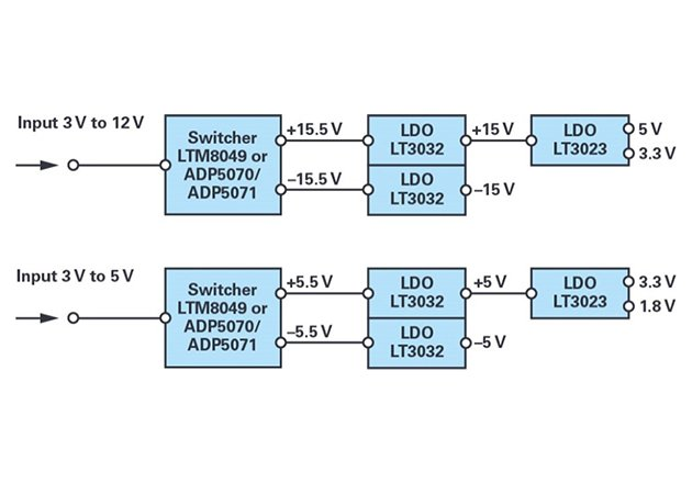 Power solution for a nonisolated bipolar supply system (±15 V and ±5 V) with low supply ripple.
