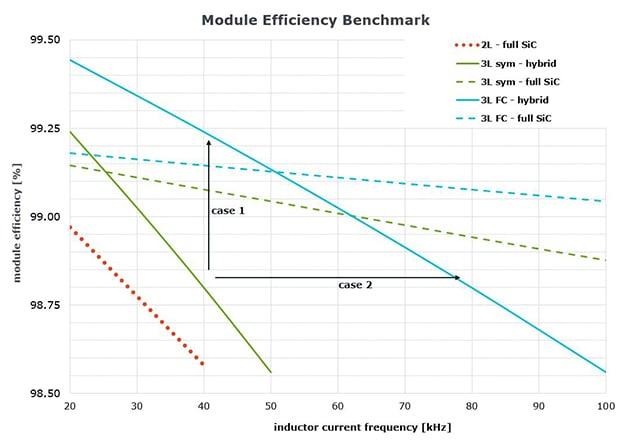 Module efficiency benchmark – conditions: Vin = 760 V, Vout = 1200 V, Pdc = 21 kW