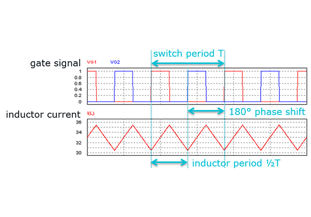 Gate signals of T1 (VG1), T2 (VG2) and boost inductor current I(L)