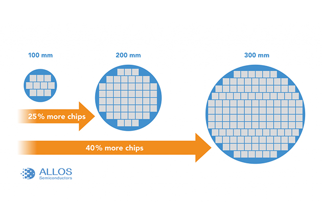 Scaling wafer dimensions: Additional cost benefit by better area utilization due to matching rectangular shape of display or transfer stamp to circular shape of wafer
