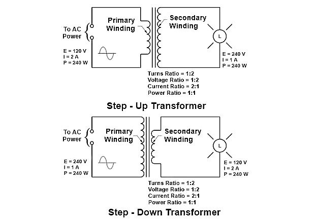 Figure 1. The turns ratio determines whether a transformer is a step-up or step-down transformer