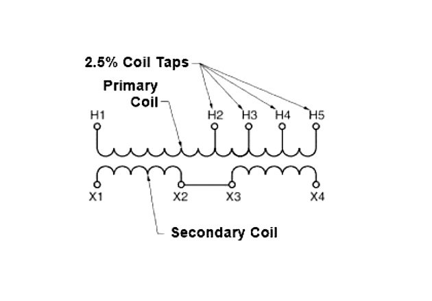 Figure 2. Coil taps are used to adjust the voltage output from a transformer.