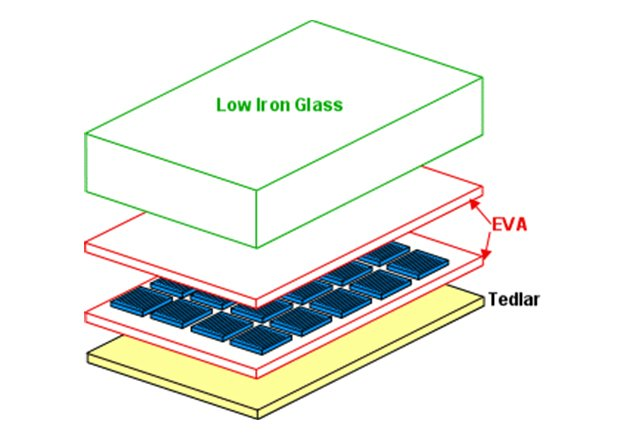 PV module composition. Image courtesy of PV Education.