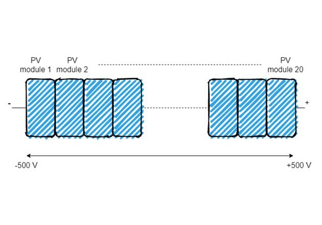 Example of voltage distribution in the string connected to a transformerless inverter at 1000V DC system.