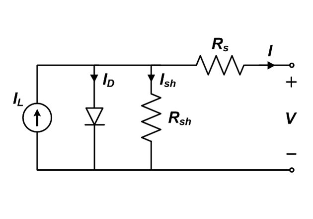 One-diode model of a PV module. Image courtesy of Sandia.