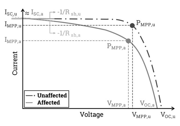 -V curve comparison between PV module affected by PID and not affected by PID. Image recreated from Caroline Bedin.