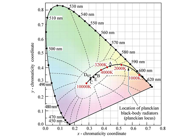 CIE 1931 chromaticity diagram showing Planckian locus and color temperatures