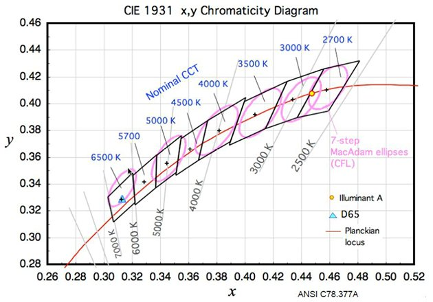 An illustration from the ANSI C78.377-2008 standard