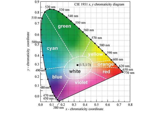 CIE 1931 (x,y) chromaticity diagram3