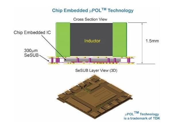 Figure 1: Chip Embedded Power Module Technology