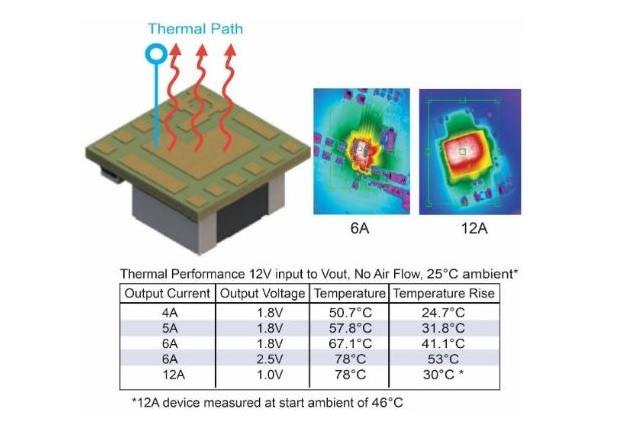 Figure 3: Thermal Performance 3D Chip Embedded Power Modules