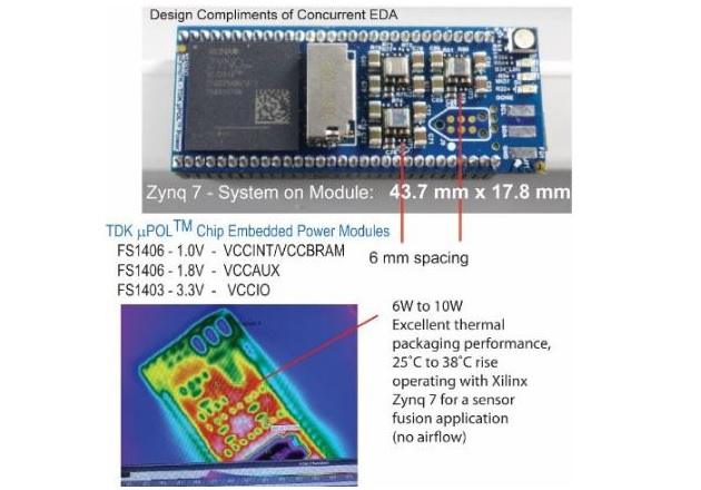 Figure 4A: Practical Design Using 3D Chip Embedded Power Modules for High Density