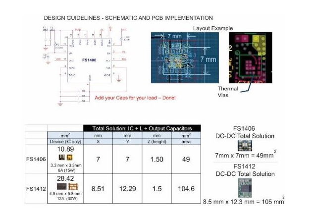 Figure 4B: Typical PCB Design Footprints – Total Solution