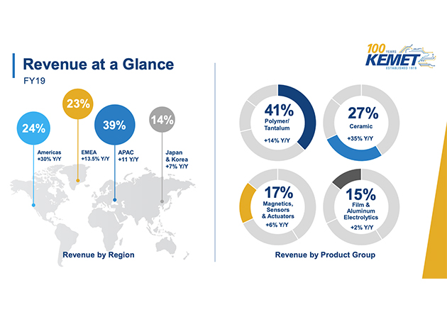A breakdown of KEMET's FY 2019 revenue by region and product category.