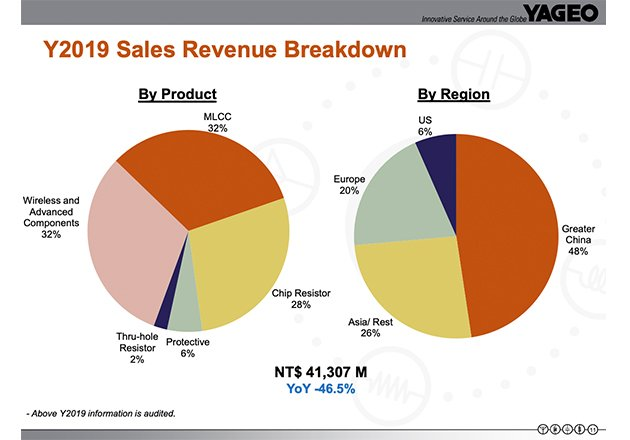 A breakdown of Yageo's 2019 sales by product and region.