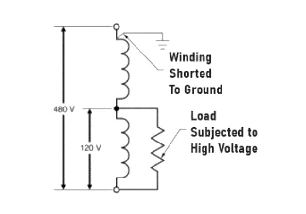 Figure 5. A short circuit from the primary winding to the ground can subject the load to the full voltage.