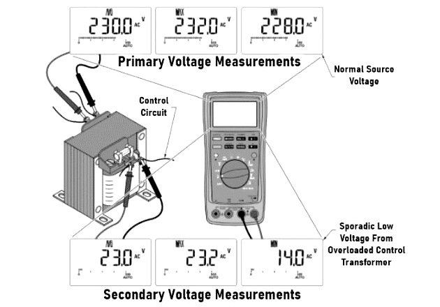 Figure 3. A DMM set in MIN MAX recording mode can be used to identify a circuit with an overloaded control transformer.