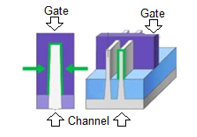 FinFET (3 gates)