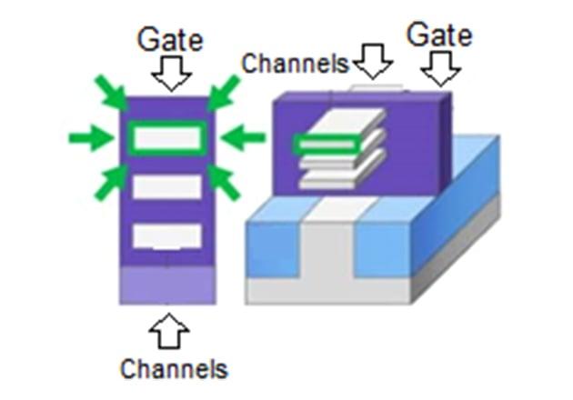GAAFET (4 gates – nanosheets)