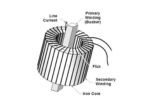 Figure 1. A current transformer typically has one pass of a conductor as the primary and many turns of wire for the secondary.