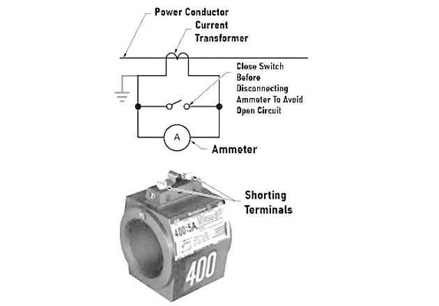 Figure 2. The secondary of a current transformer must be never left open.