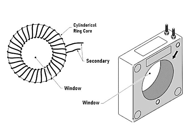 Figure 3. A window current transformer has an open area in the centre for a power line to be passed through as the primary