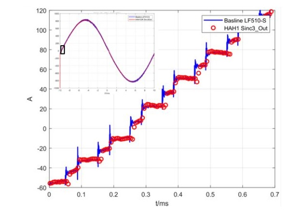 Figure 5: Test results, comparing HAH1 with LF510-S baseline