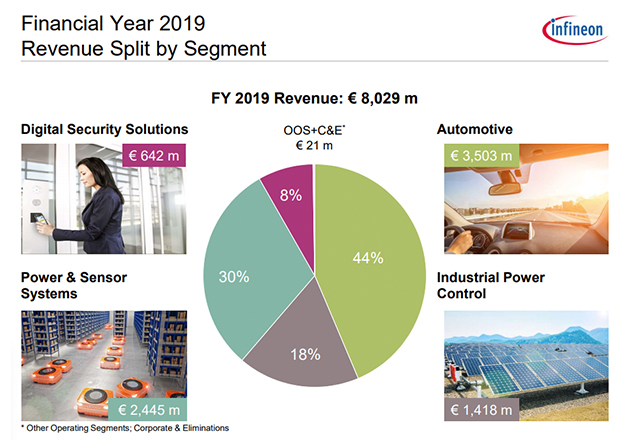 Infineon's 2019 revenue by market segment.