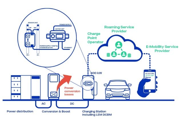 Figure 2: Global charging station architecture