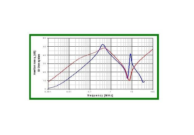 Figure 1: Function principle of common mode choke nanocrystalline vs. ferrite design