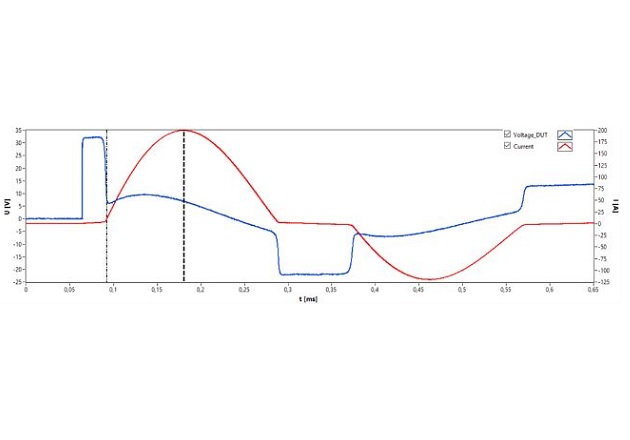 Figure 2: Demonstrated measurement results, from Bs&T pulse: (a) Total damped oscillation time decay (b) Expanding plot for the very-beginning damping period; Sample: 2 stacked tape wound core V144 and wound with labor strip of 0,5 m for 3 turns)