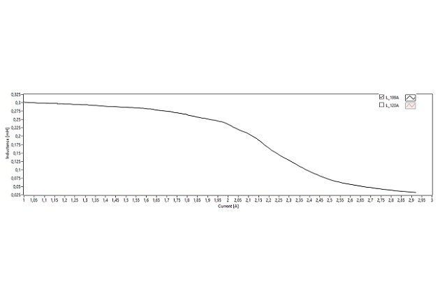 Figure 4: Magnetization curve of unipolar (a) and bipolar (b) excitation