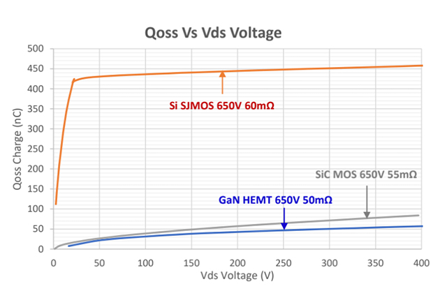 Qoss Vs Vds curves with different transistors (GaN, Si, and SiC)