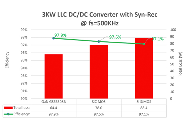 The loss and efficiency of a 3KW 500kHz LLC resonant converter with GaN versus Si and SiC