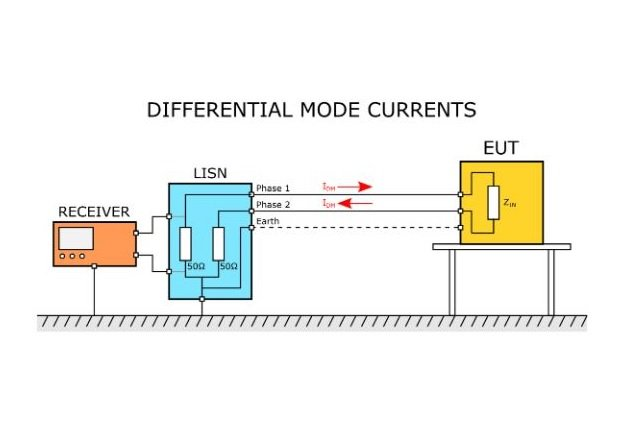 Figure 1. Differential mode currents in the conducted emissions test