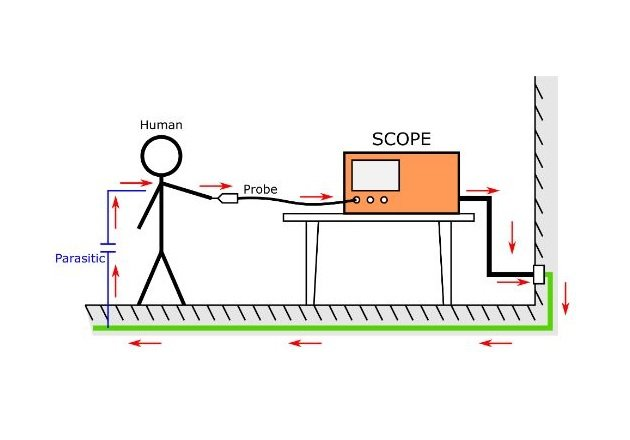 Figure 2.Measure of the signal produced when touching the probe with a finger.
