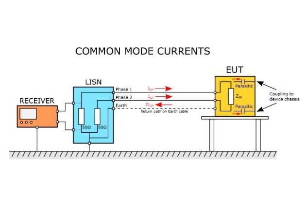 Figure 3. Common mode currents in the conducted emissions test.