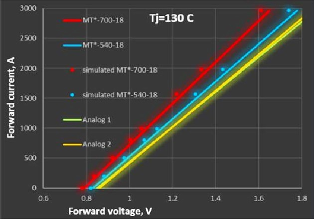 Figure 4: Static losses of a standard МТ*-540-18-А2 and optimizedМТ*-700-18-А2 thyristor modules
