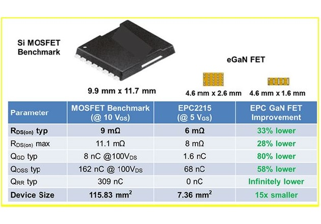 Comparison of traditional 200 volt MOSFETS to the 200 volt EPC2215. Image courtesy of EPC