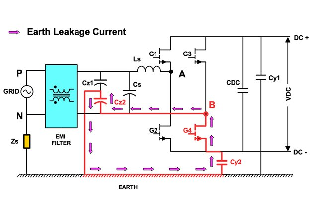 Bi-directional totem pole in PFC mode (during positive half)