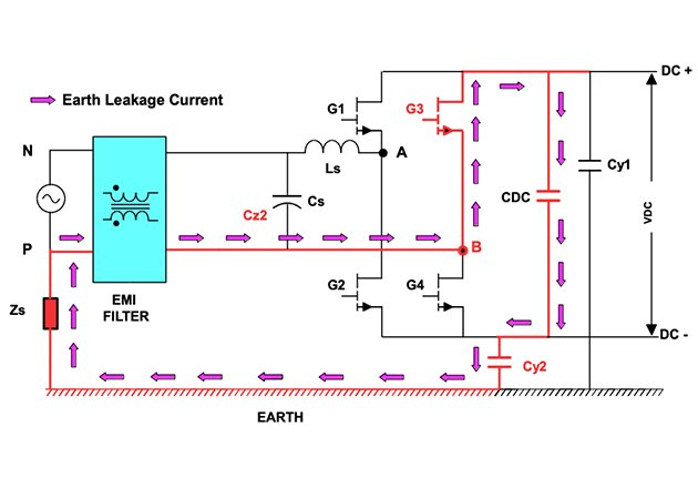 Earth leakage current path in the absence of AC side Y-caps (positive to negative transition)