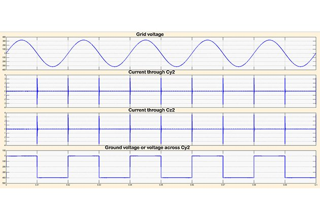 Simulation results using hybrid PWM in grid tie mode