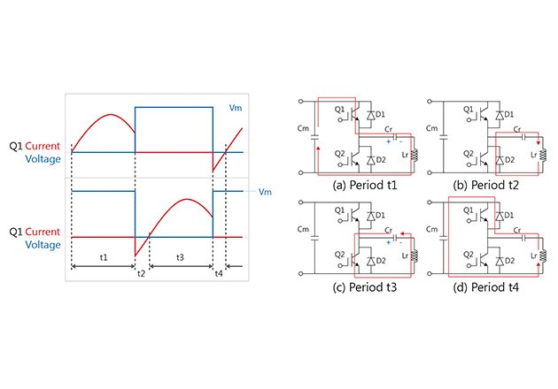 The four phases of operation in a half-bridge current-resonance design