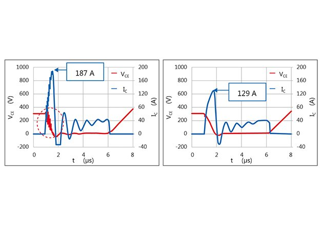 The short-circuit collector saturation when Cr is not charged is significantly improved in the GT20N135SRA (right) compared to the previous generation of IGBTs (left) and results in reduced oscillation (red circle)
