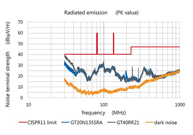 An improved turn-off results in 10dB more CISPR margin at 30 MHz for the same appliance.